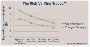 Rich versus King Tradeoff