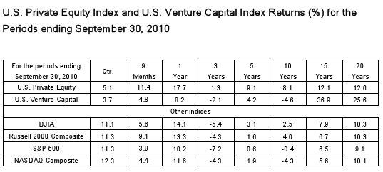 venture capital returns 2010