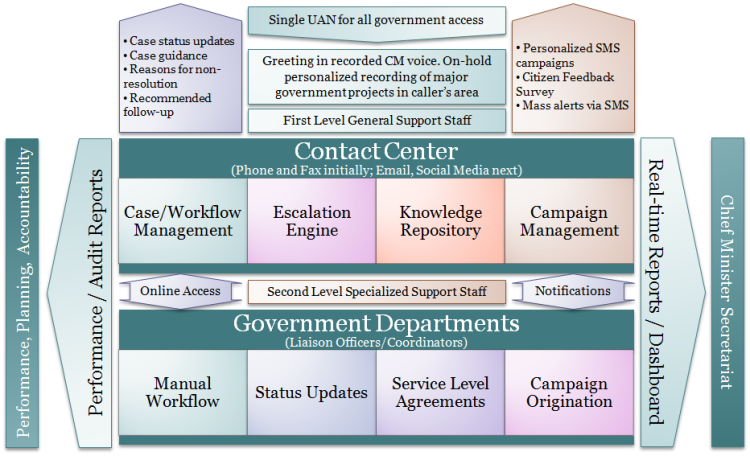 Context Diagram - Punjab Citizens Relations Bureau