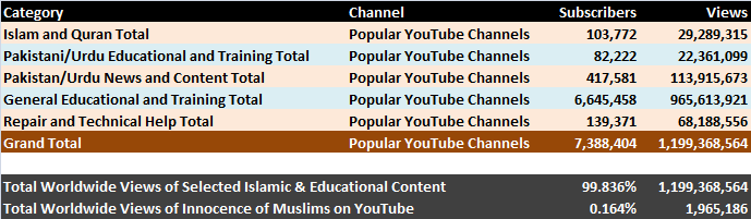 Categorized Youtube Content from 50 channels